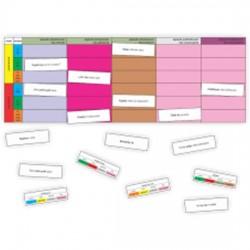 Slovesa - kartičky k procvičování určování mluvnických kategorií u sloves